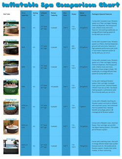 Inflatable Hot Tub Comparison Chart